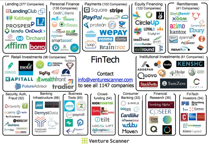 venturescanner-fintech-July-02-2015